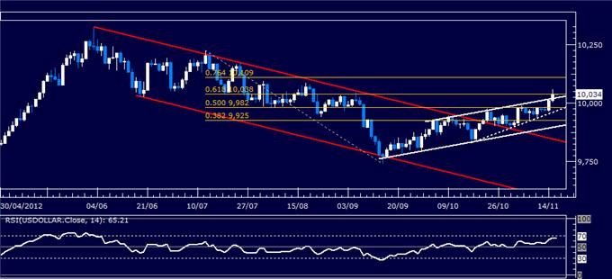 Forex_Analysis_US_Dollar_Continues_Higher_as_SP_500_Slump_Continues_body_Picture_5.png, Forex Analysis: US Dollar Continues Higher as S&P 500 Slump Continues