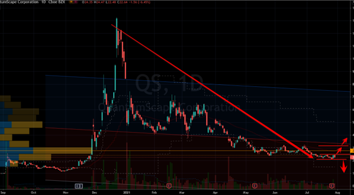 QuantumScape (QS) Stock Chart Showing Trend from Hell