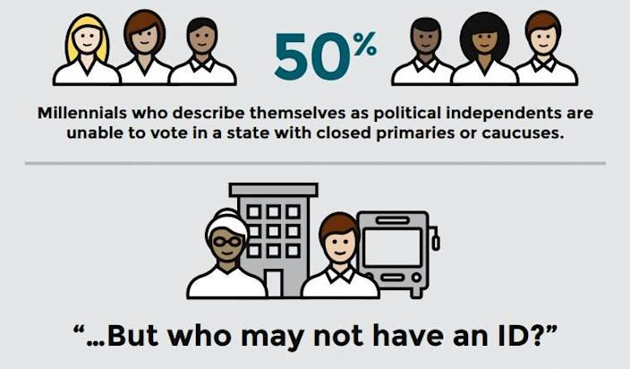 New Report Shows Millennial and Minority Voters Face Huge Obstacles at the Polls