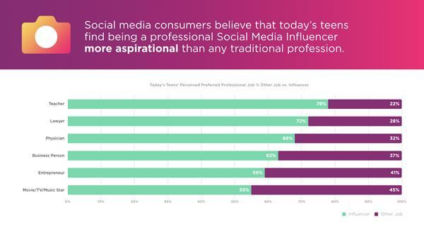 Consumers believe teenagers aspire to be influencers.:Social media consumers believe that today's teens find being a professional Social Media Influencer more aspirational than traditional professions.