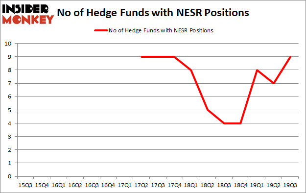 Is NESR A Good Stock To Buy?