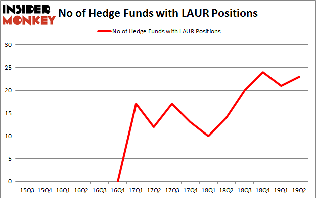 No of Hedge Funds with LAUR Positions