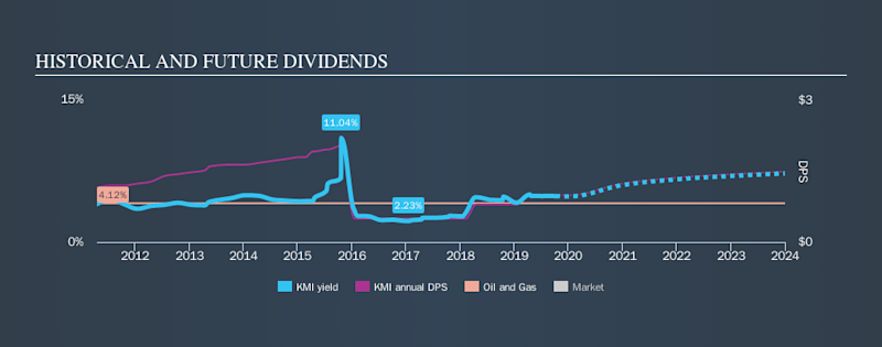 NYSE:KMI Historical Dividend Yield, October 7th 2019