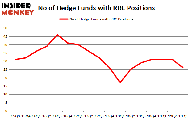 Is RRC A Good Stock To Buy?