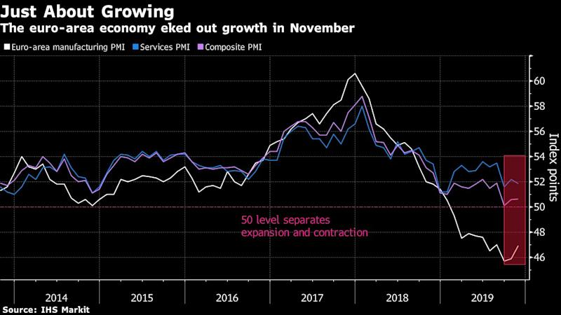Euro-Area Economy Is Just About Growing as Factory Slump Spreads