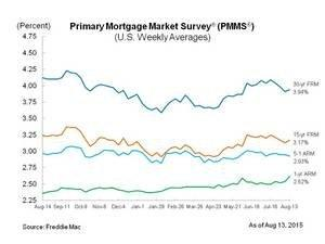 Fixed Mortgage Rates Reverse Course, Move Higher