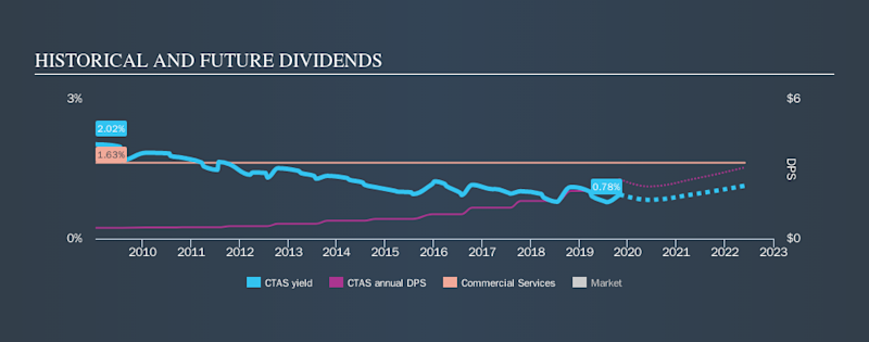 NasdaqGS:CTAS Historical Dividend Yield, November 2nd 2019