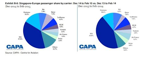 Chart Of The Day Gulf Carriers Take A Bigger Bite Of Singapores
