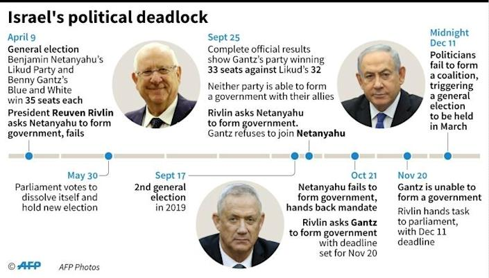 Timeline of main developments in Israel's political deadlock in 2019. (AFP Photo/Gal ROMA)