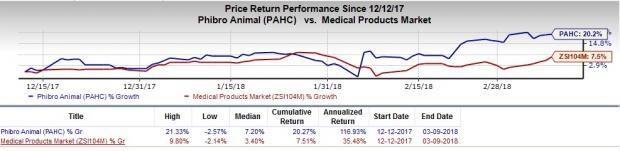 Growth Stocks in MedTech Set to Scale Higher in 2018: Phibro Animal Health Corp (PAHC)