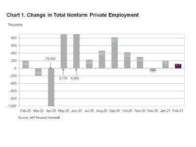 Chart 1. Change in Total Nonfarm Private Employment