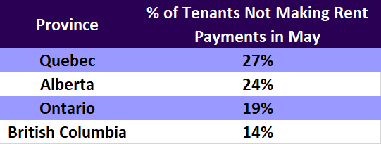 These are the segments of commercial tenants unable to make payments towards rent in May by province. The data was collected in a survey by Colliers.