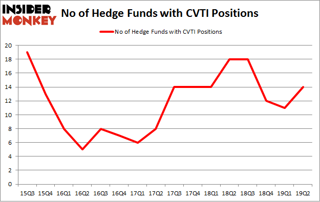 No of Hedge Funds with CVTI Positions