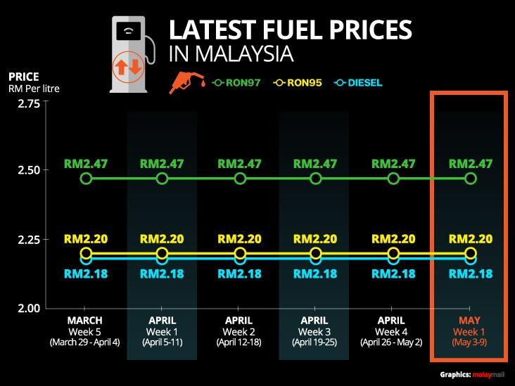 See this flat line? It was RM2.20 for RON 95 petrol since the week of March 22-March 28, and is expected to continue so with the government to subsidise the cost if needed. — Malay Mail graphics