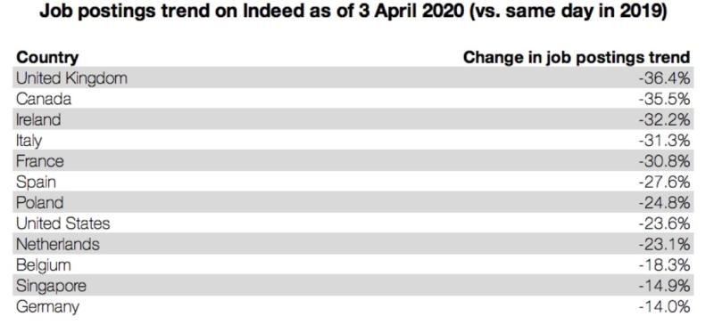 Jobs site Indeed's figures show a sharp year-on-year decline in vacancies. Table: Indeed