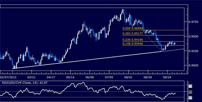 USDCHF_Classic_Technical_Report_10.04.2012_body_Picture_5.png, USDCHF Classic Technical Report 10.04.2012
