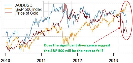 australian_dollar_and_the_s_and_p_500_body_Chart.png, Are You Watching This Major Warning Sign For S&P 500 Top?