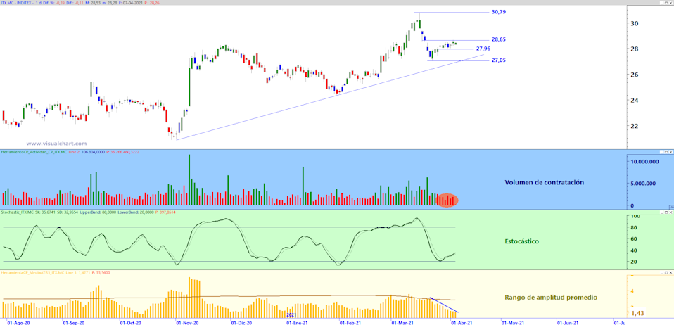Inditex daily chart with Trading Zone analysis template for the short term