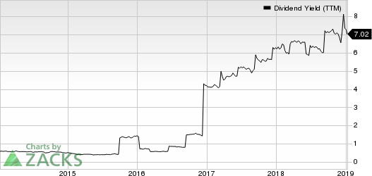 Capital Southwest Corporation Dividend Yield (TTM)
