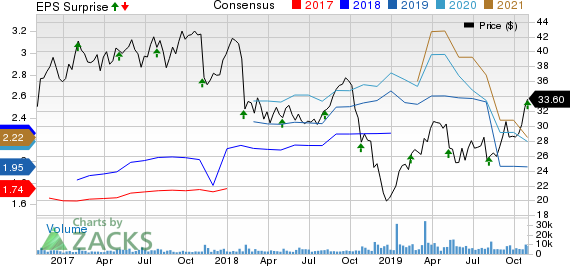 Colfax Corporation Price, Consensus and EPS Surprise