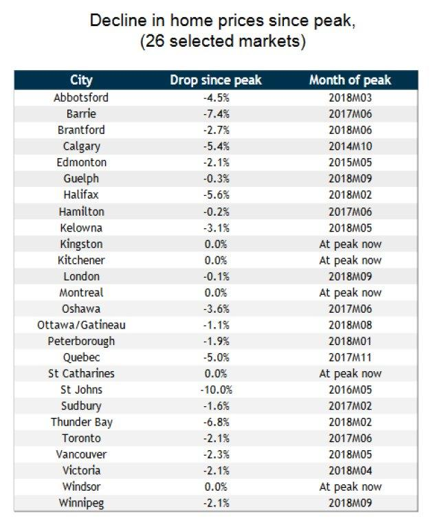 Home prices are past their peak in 21 of 26 Canadian cities.