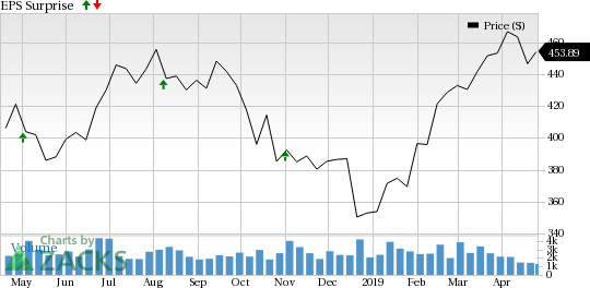 What's in the Cards for Equinix (EQIX) This Earnings Season?
