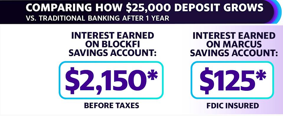 Comparing a $25,000 deposit at Marcus by Goldman Sachs, which offers 0.5% interest rates on its savings accounts, and BlockFi's 8.6% rate shows the difference in expected earnings over a year.