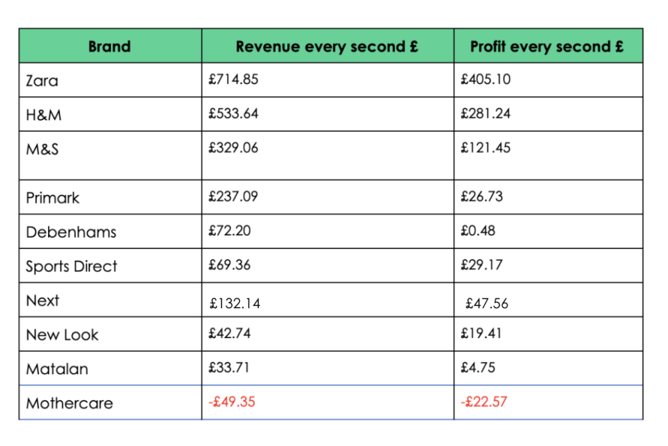 High street retailers revenue and profit in 2019. Source: Ask Traders
