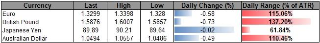 Forex_USD_Correction_on_Tap-_AUD_Weighed_By_Rate_Cut_Expectations_body_ScreenShot192.png, Forex: USD Correction on Tap- AUD Weighed By Rate Cut Expectations
