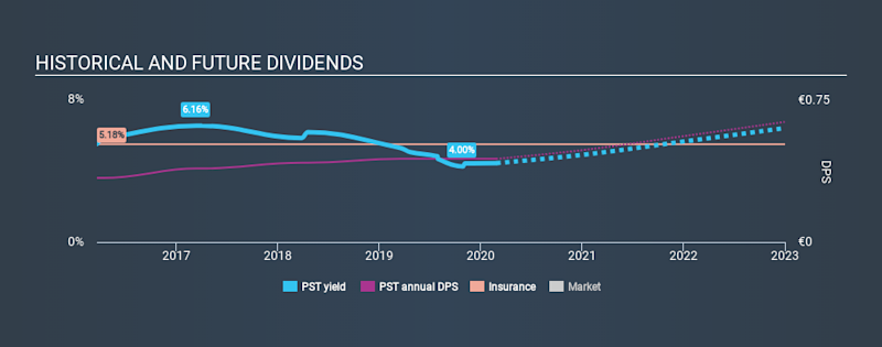 BIT:PST Historical Dividend Yield, February 27th 2020