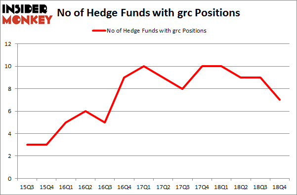 No of Hedge Funds with GRC Positions