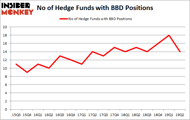No of Hedge Funds with BBD Positions