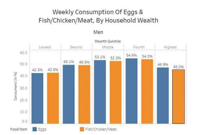 Weekly consumption of poultry and meat (men)
