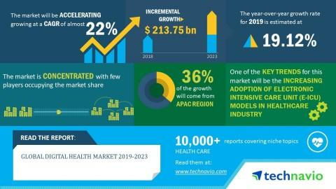 Global Digital Health Market 2019-2023 | Use of mHealth Technologies to Boost Growth | Technavio