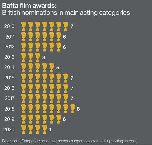 EE BAFTA Nominations Announcements – London
