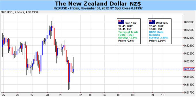 New_Zealand_Dollar_To_Threaten_Range_As_RBNZ_Softens_Dovish_Tone_body_Picture_1.png, Forex Analysis: New Zealand Dollar To Threaten Range As RBNZ Softens Dovish Tone