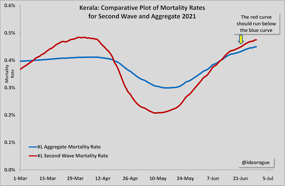 Chart 3: Kerala mortality rates of aggregate and second wave compared