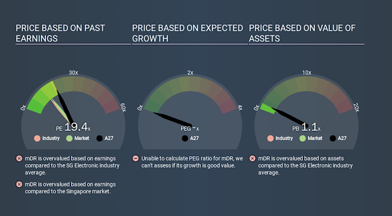 SGX:A27 Price Estimation Relative to Market, January 20th 2020