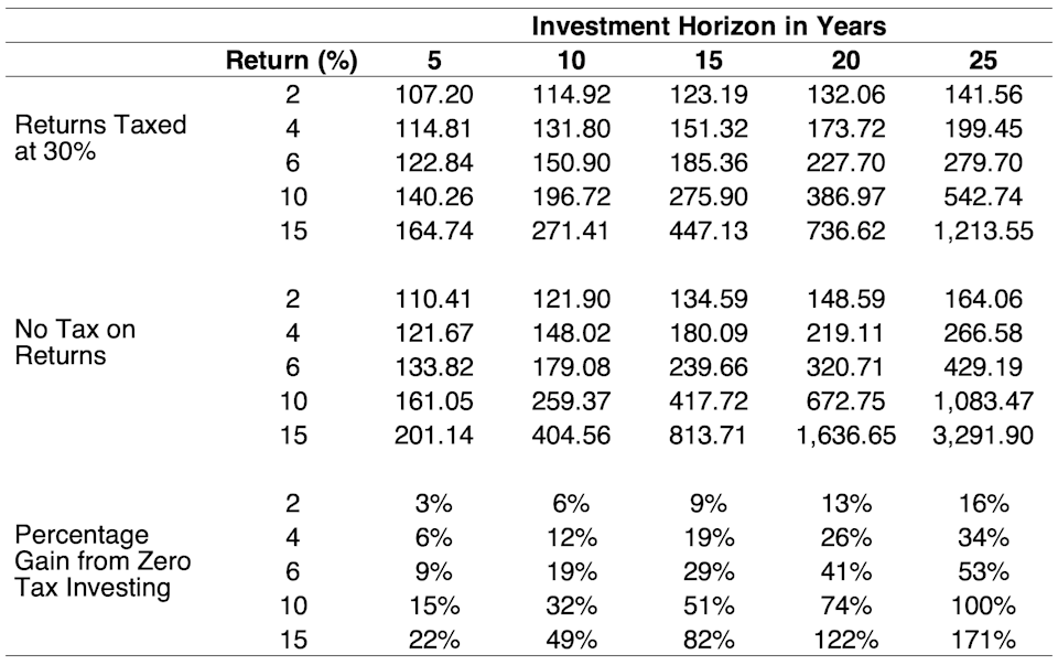 A table showing how tax free investing, which a Stocks and Shares ISA provides, significantly improves performance compared to investing in a taxable account