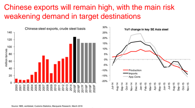 chinese exports, demand at destinations