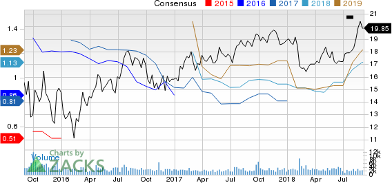 NRG Yield, Inc. Price and Consensus