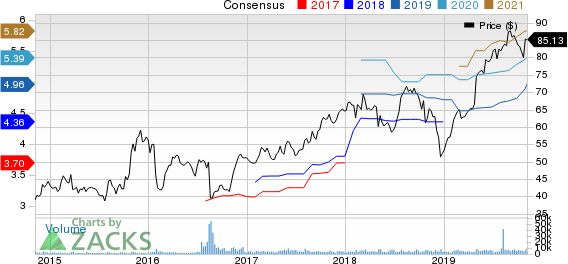 Leidos Holdings, Inc. Price and Consensus