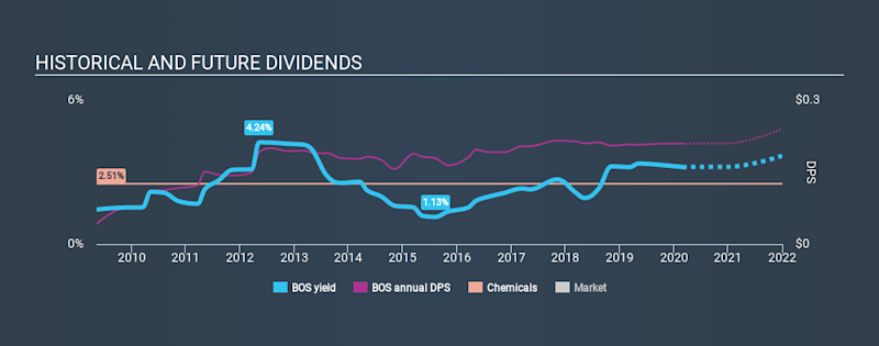 TSX:BOS Historical Dividend Yield, February 28th 2020