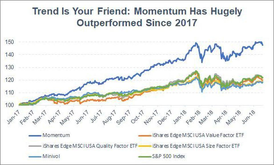 Fundamental factor performance normalized to 100 at start date.
