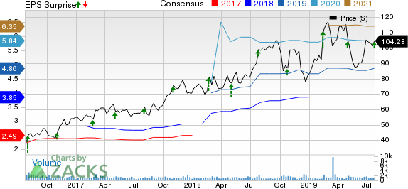 Ingevity Corporation Price, Consensus and EPS Surprise