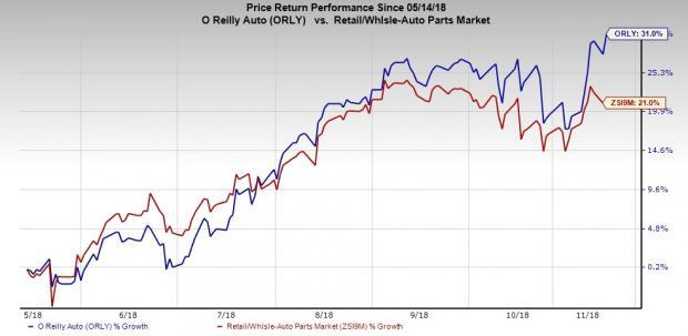 O'Reilly (ORLY) increases share repurchase program by $1 billion.