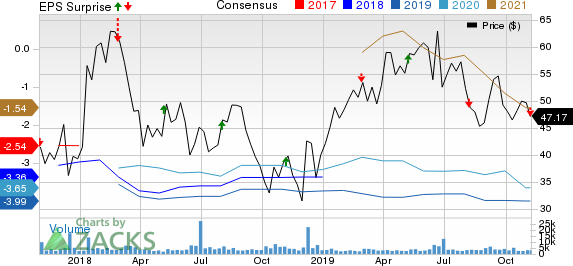 Global Blood Therapeutics, Inc. Price, Consensus and EPS Surprise