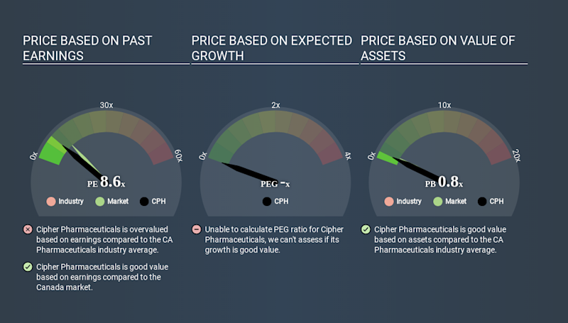 TSX:CPH Price Estimation Relative to Market May 9th 2020
