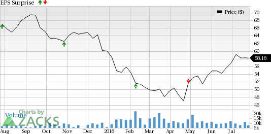 Will Iron Mountain Incorporated (IRM) and Ventas (VTR) beat Q2 estimates this earnings season?