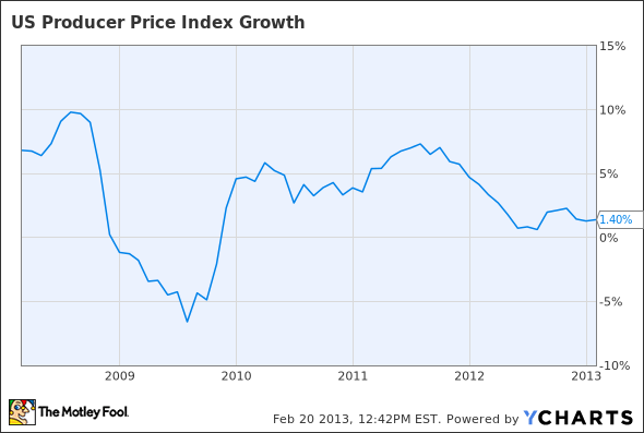 US Producer Price Index Growth Chart